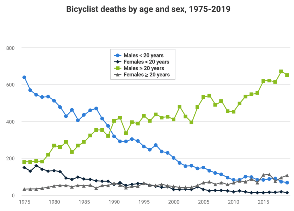 chart showing cyclist deaths between 1975-2019